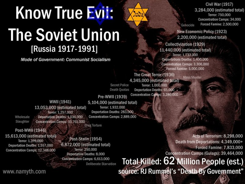 soviet-union-jew-62-million-bolshevik-communist-marxist-lenin-stalin.jpg